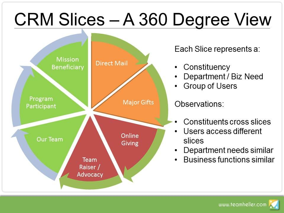 My Current Take On Non Profit Crm Circa March 2012 What Do You Think Viral Marketing Crm Social Media