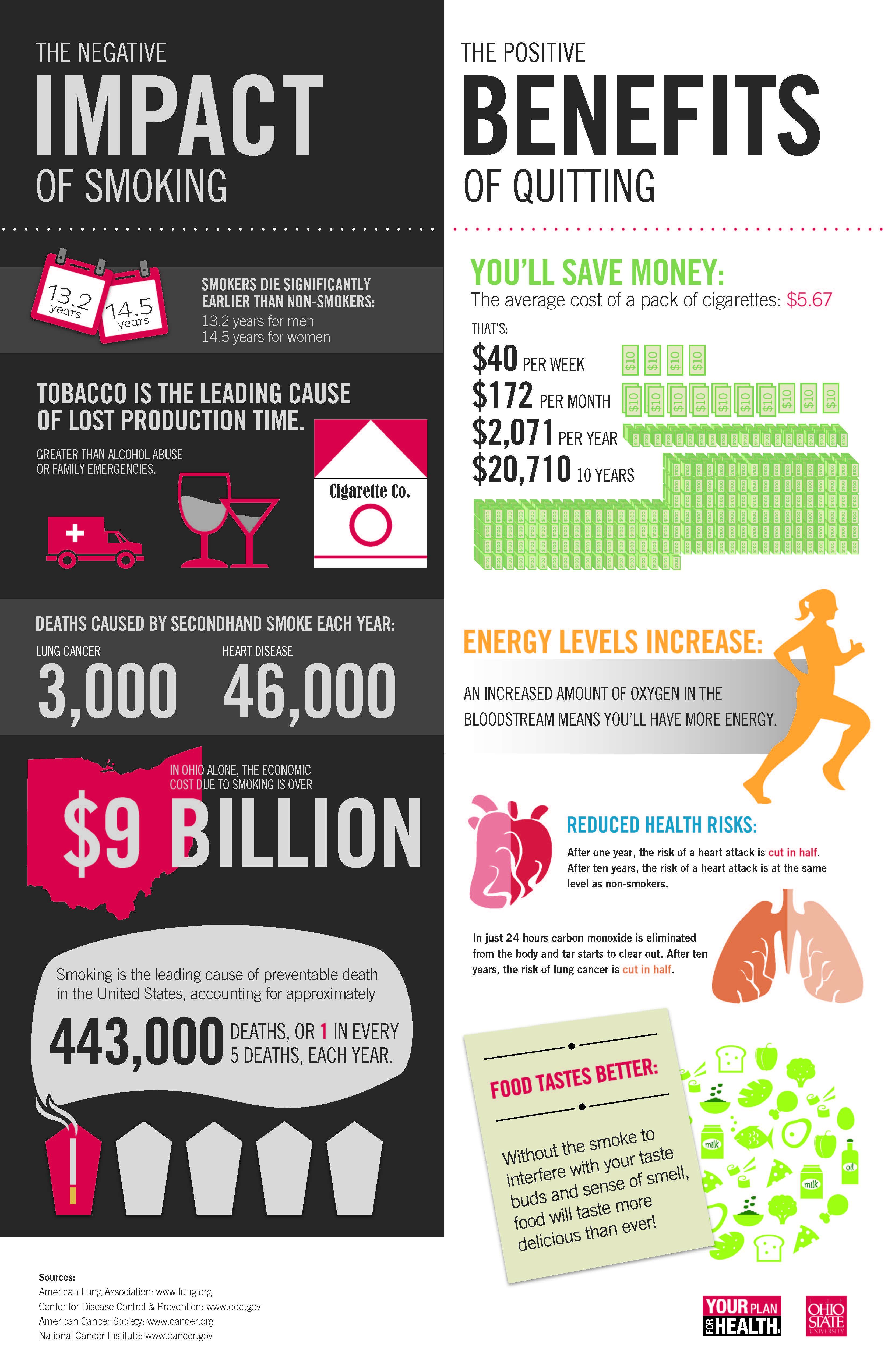 Benefici di Smettere di Fumare