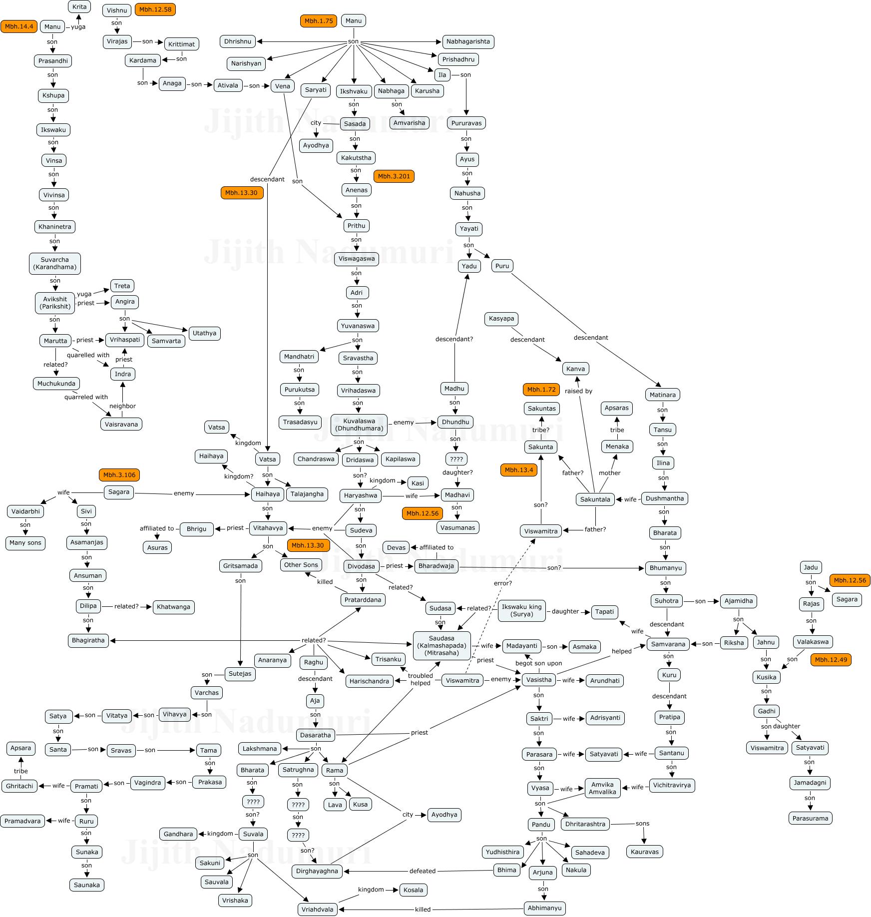 Risultati immagini per genealogical tree of hindu gods