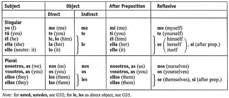 Spanish Subject Pronouns Chart Mal Badly Peor Worse Lo Peor The Worst The Pronoun Personal Personal Pronouns Spanish Subject Pronouns Learn Spanish Free