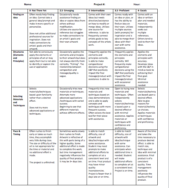 this rubric was developed for a high school art room with