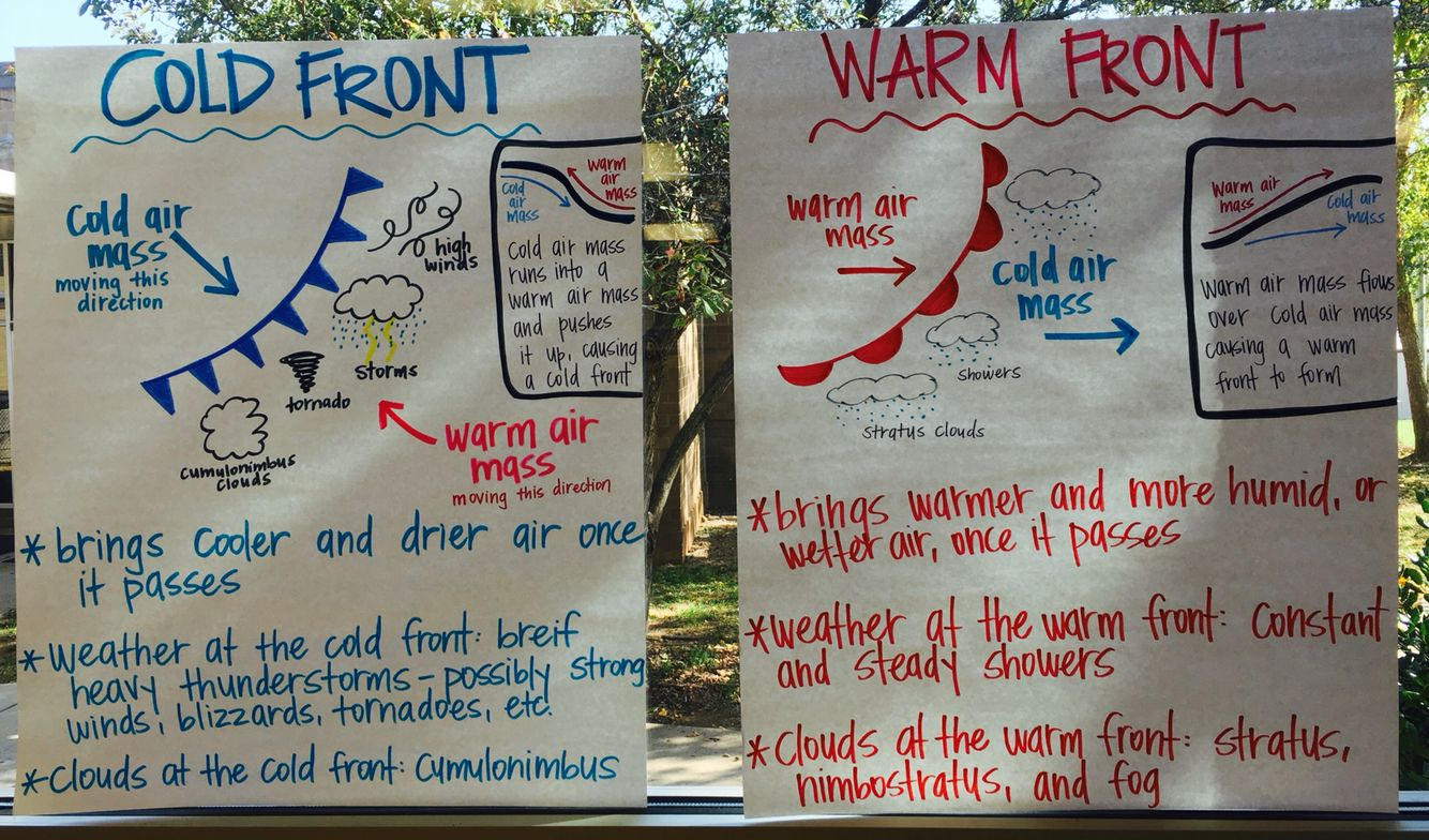Cold And Warm Fronts Anchor Chart
