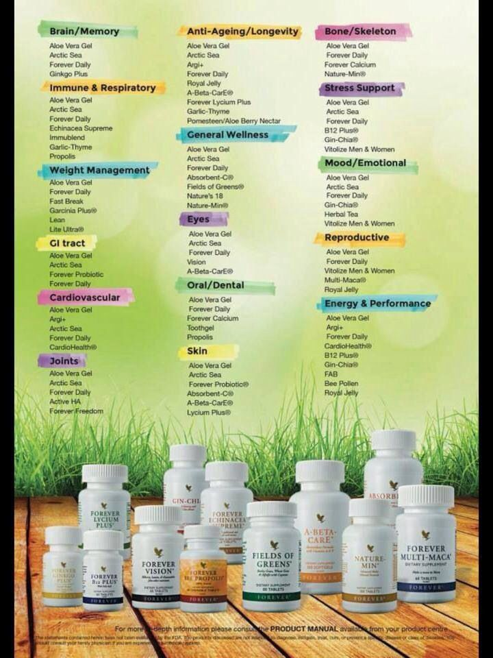 Forever Living Products Are Expertly Designed And Contribute To A