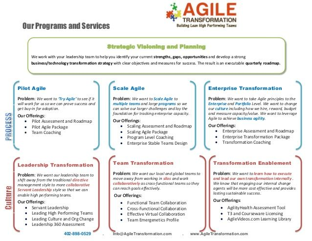 Image result for agile transformation roadmap prod mgmt pinterest image result for agile transformation roadmap fandeluxe Choice Image