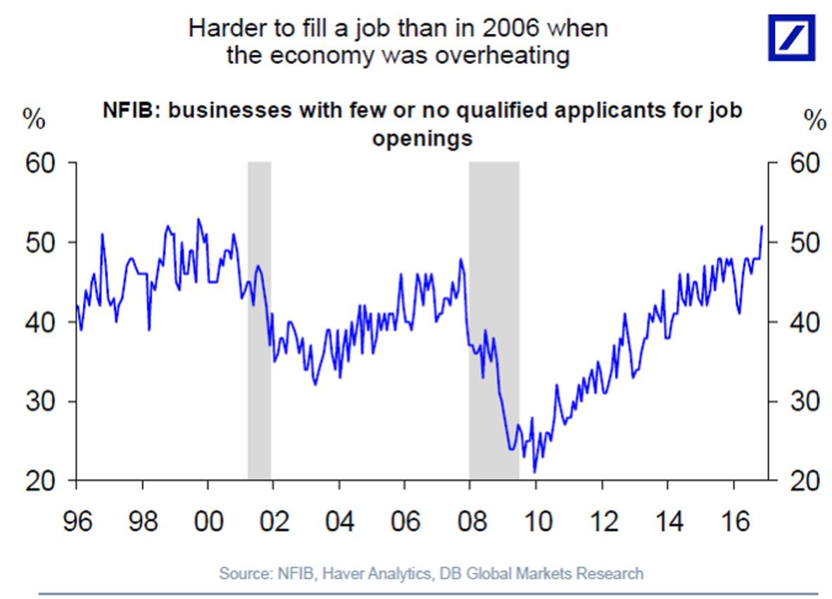 The Us Jobs Market Is Overheating Markets Insider Marketing Jobs Job Opening Job