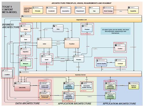 Architecture Design Java enterprise architecture frameworks and standards | architecture