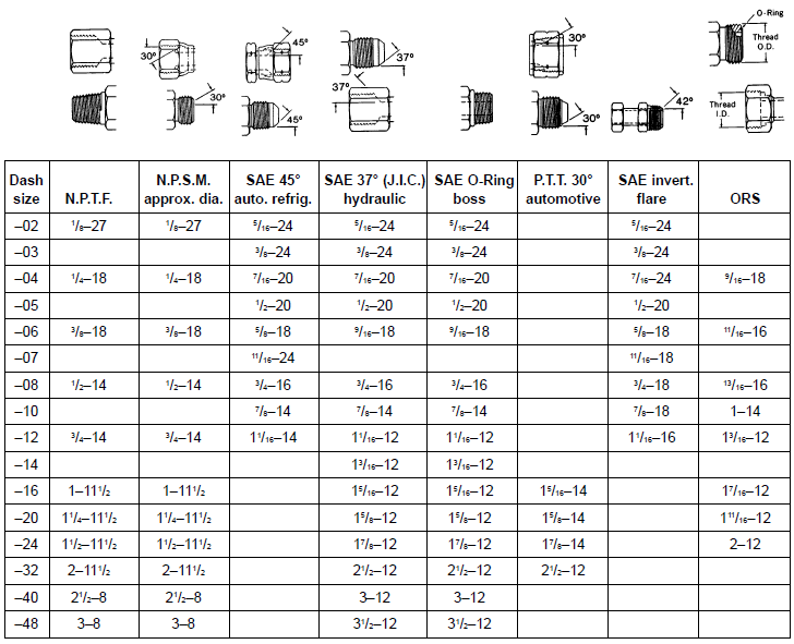Gas Flare Fitting Dimensions Stainless Combination