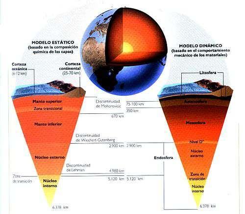 Estructura Interna De La Tierra Capas De La Tierra Nucleo