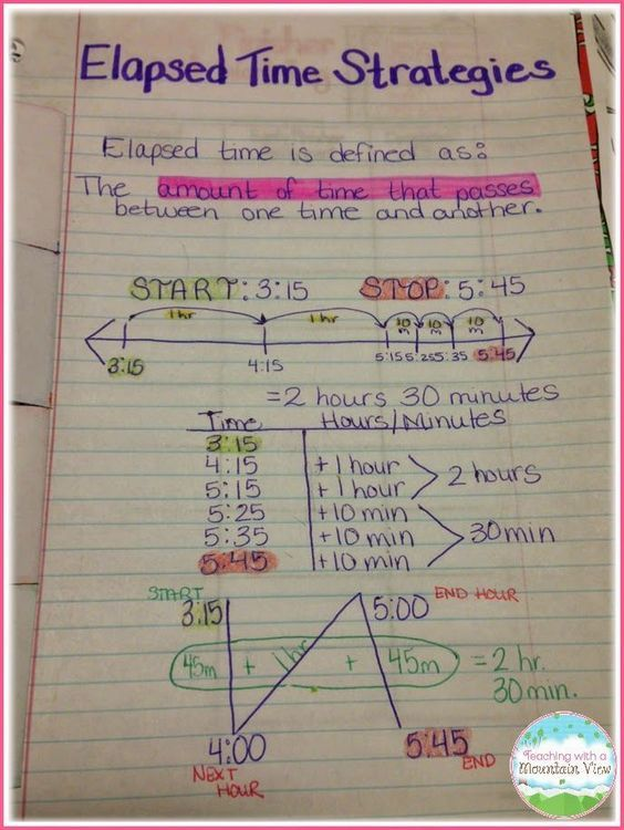 also elapsed time troubles math and anchor charts rh pinterest