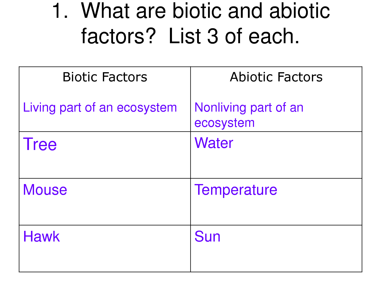 Biotic Factors Biotic Factors Abiotic Factors Biology Project