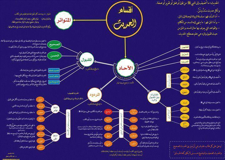 خرائط ذهنية في علم مصطلح الحديث دوحة القرآن للأخوات Psychology Books Islamic Wallpaper French For Beginners