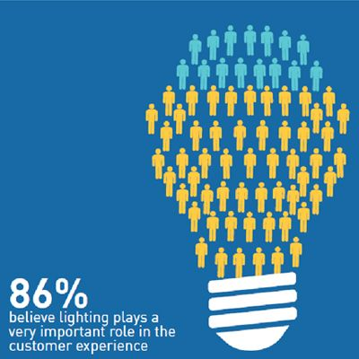 MEGAMAN® Survey Shows Lighting is Big Business for Hospitality Sector