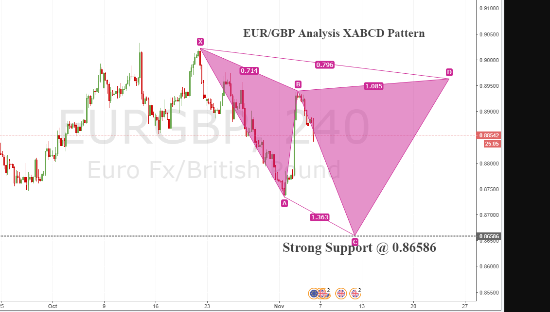 EUR/GBP Long-Term Trade Analysis(Cypher Pattern) It seems