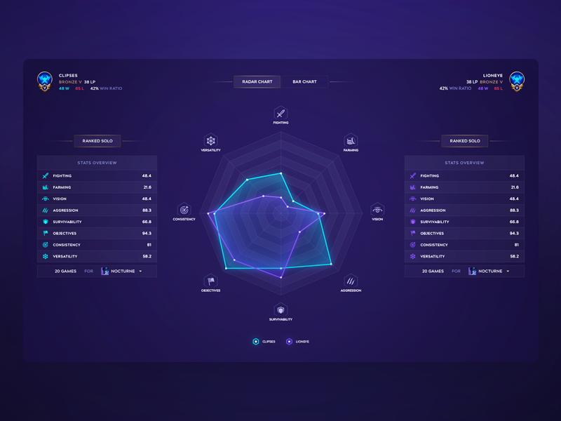 League of Legends Radar Chart Comparison Radar chart