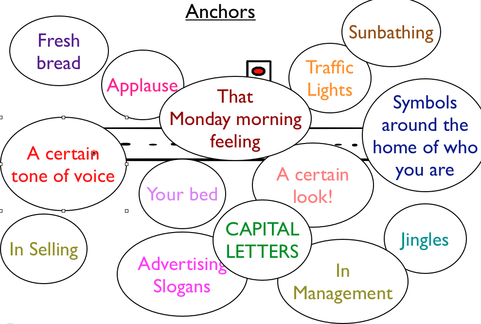 Examples of Anchors #NLP | Nlp, Nlp techniques, Learning ...