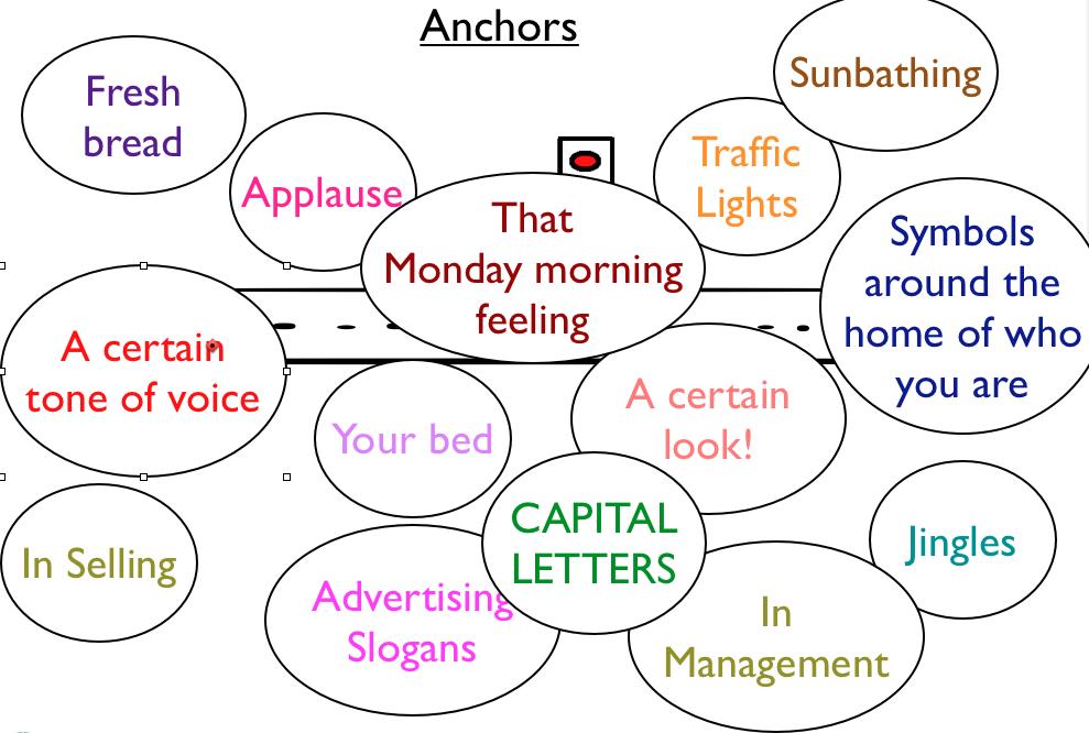 Examples of Anchors #NLP | NLP | Nlp coaching, Nlp