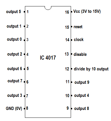 IC 4017 Pin Configuration
