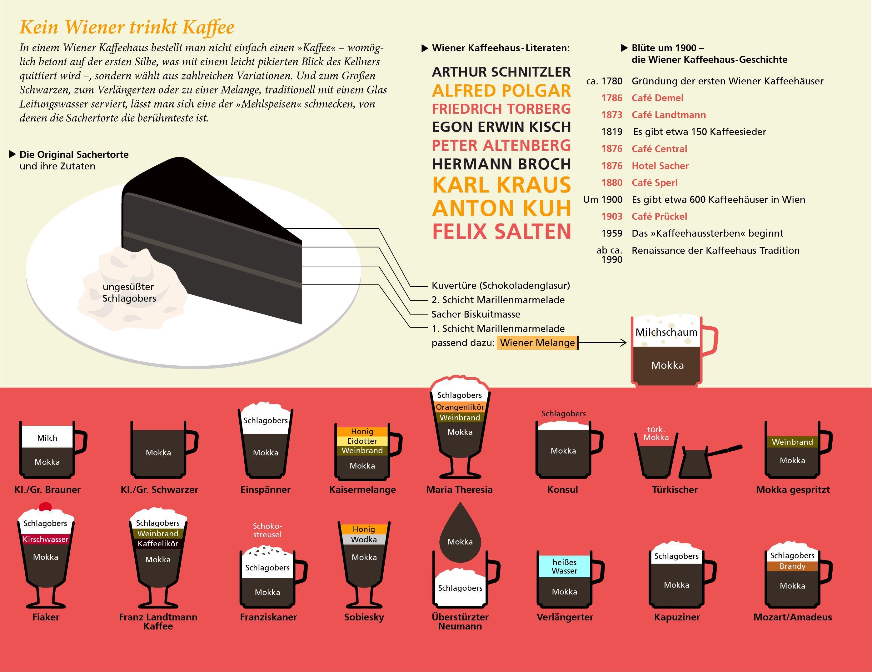http://www.mairdumont.com/wp-content/uploads/2013/08/Infografik-Wien-Kaffeekultur.jpg