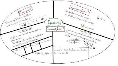 Cours de Mathématiques en Mandala/Carte mentale: Equations