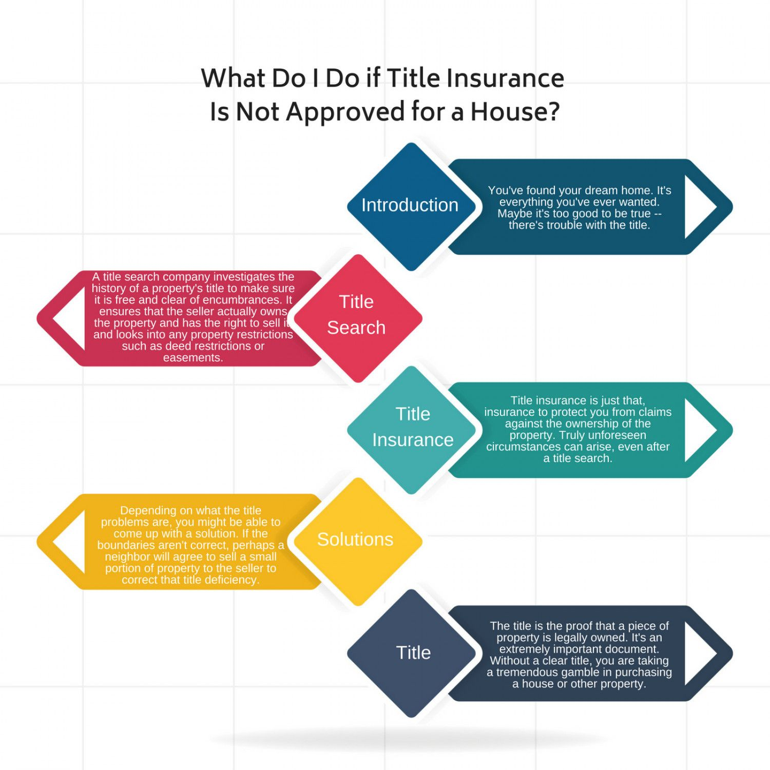 Pin by Artesian Title on Florida Title Insurance Company