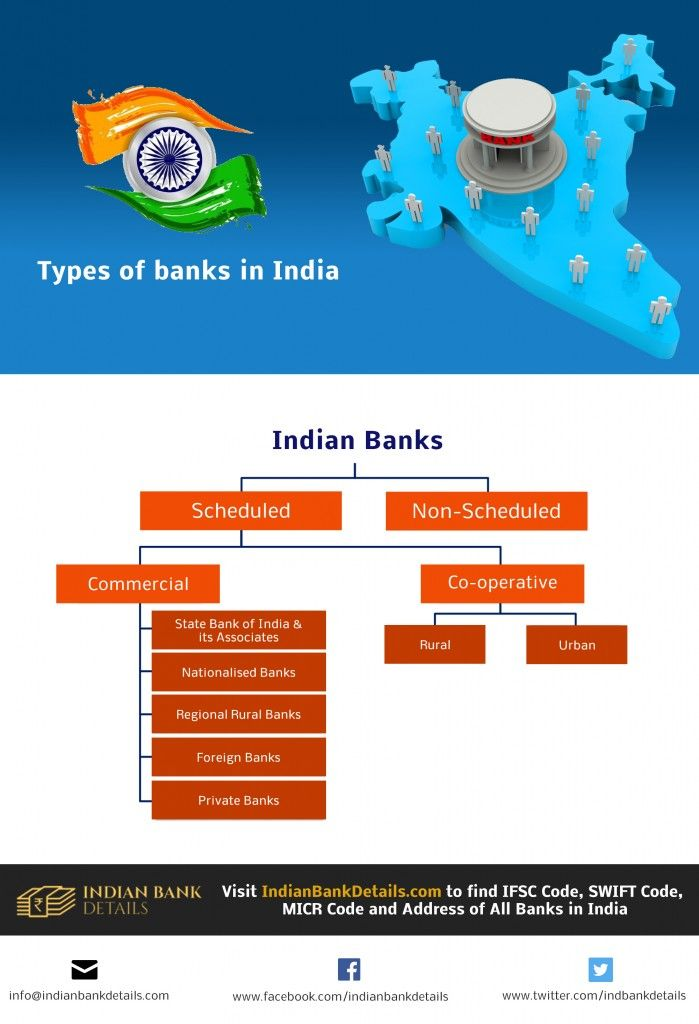 Types Of Banks In India Indian Bank Details Blog Bank Of India Regional Rural Bank India
