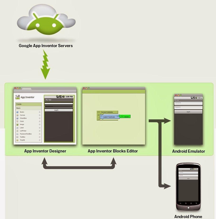 App Inventor en Español Aplicaciones android, Android