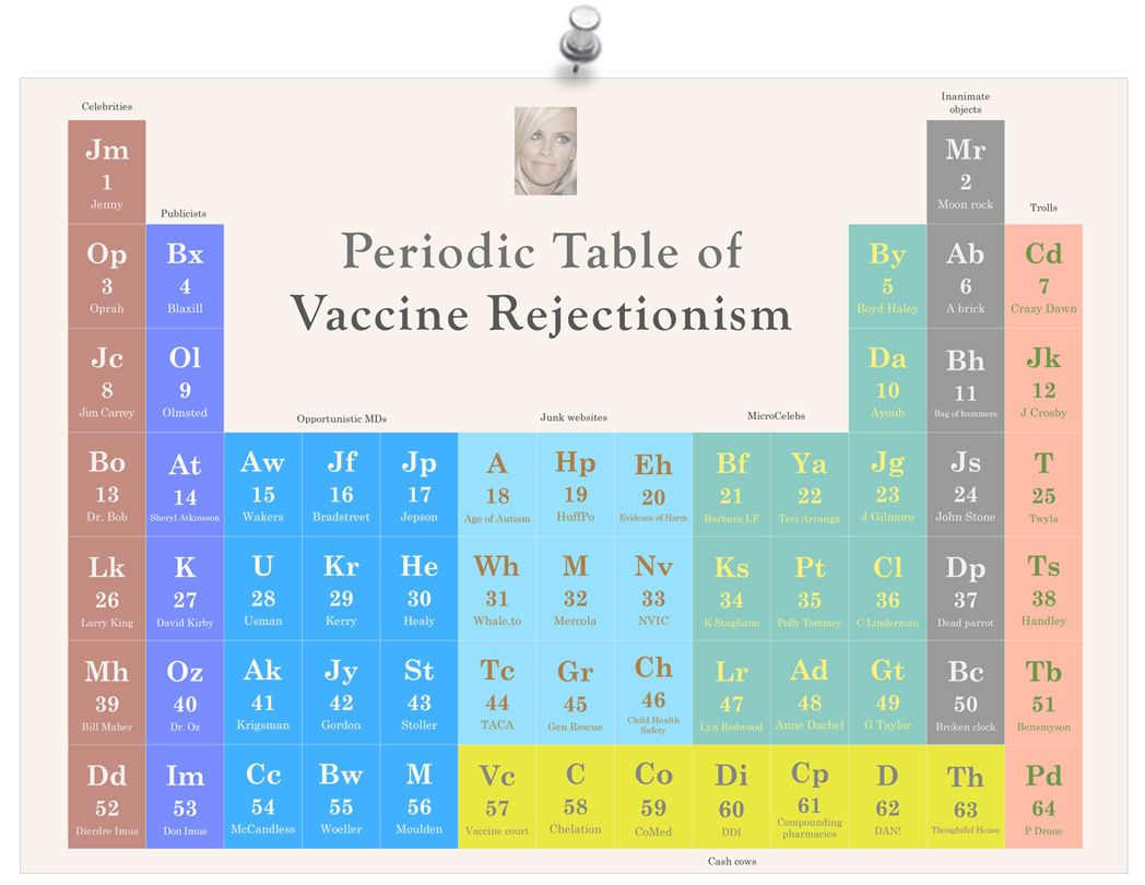 Periodic table of vaccine rejectionism periodic tables periodic table of vaccine rejectionism urtaz Image collections