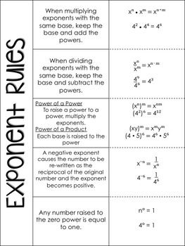 Properties Of Exponents Fold And Flip Notes Exponents Math Foldables Middle School Math