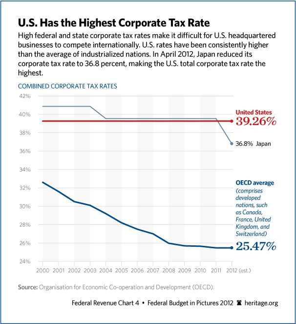 The U.S. has the highest corporate tax rate in the world ...