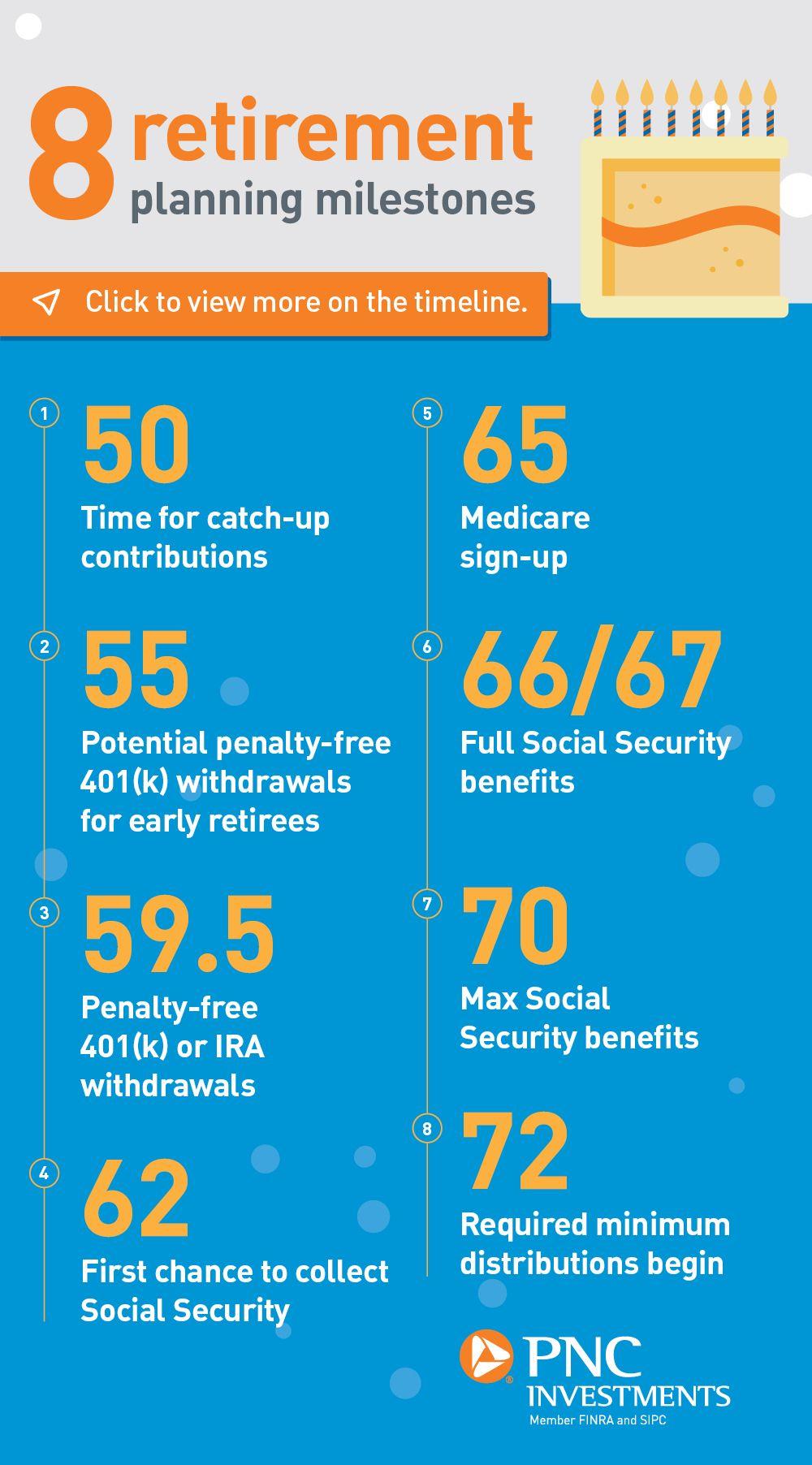 Retirement S Key Bdays Retirement Advice Retirement Strategies Retirement Finances