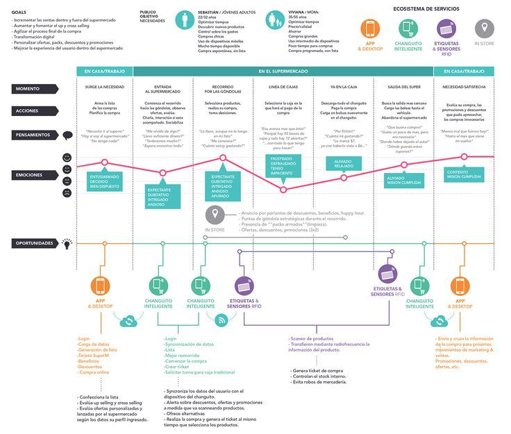 Customer Journey Map for Food Retail Source behancenet If you - new blueprint 2 on itunes