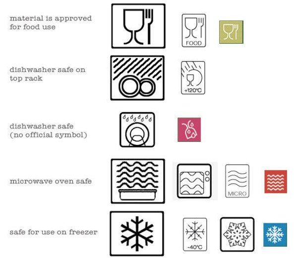 Do You Know Your Tableware Symbols Here Is A Guide Food Storage Containersplastic
