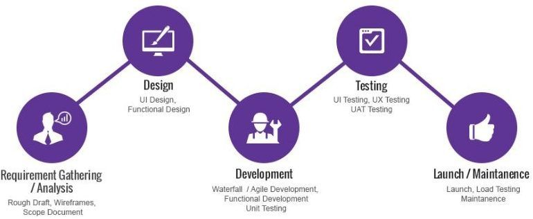 Various phases of the mobile app development lifecycle xamarin deployment is not the end of application development check out the different phases of mobile app development lifecycle ccuart Choice Image