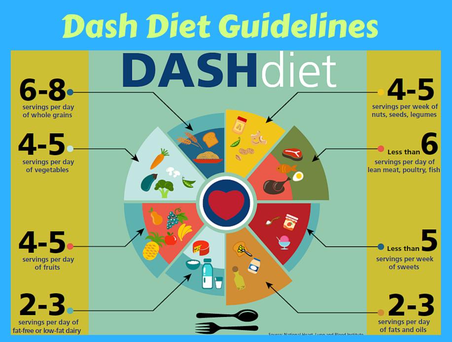 dash menu diet per perdere peso