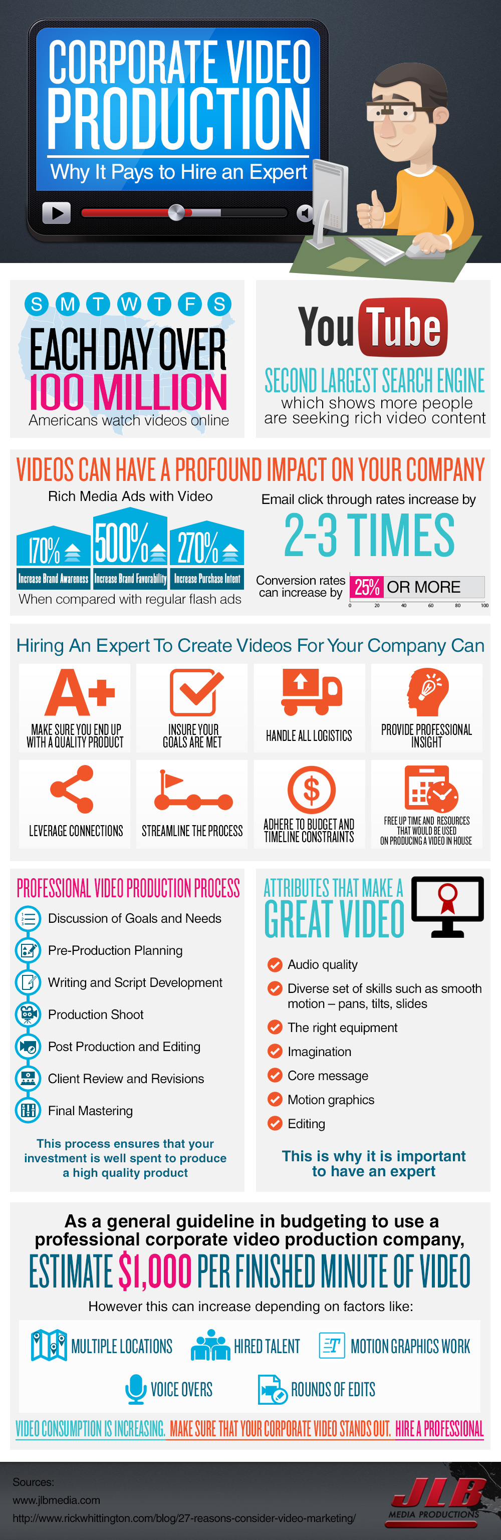 Corporate Video Production Infographic Design Infographic Video Videoproduction Corporatevideo