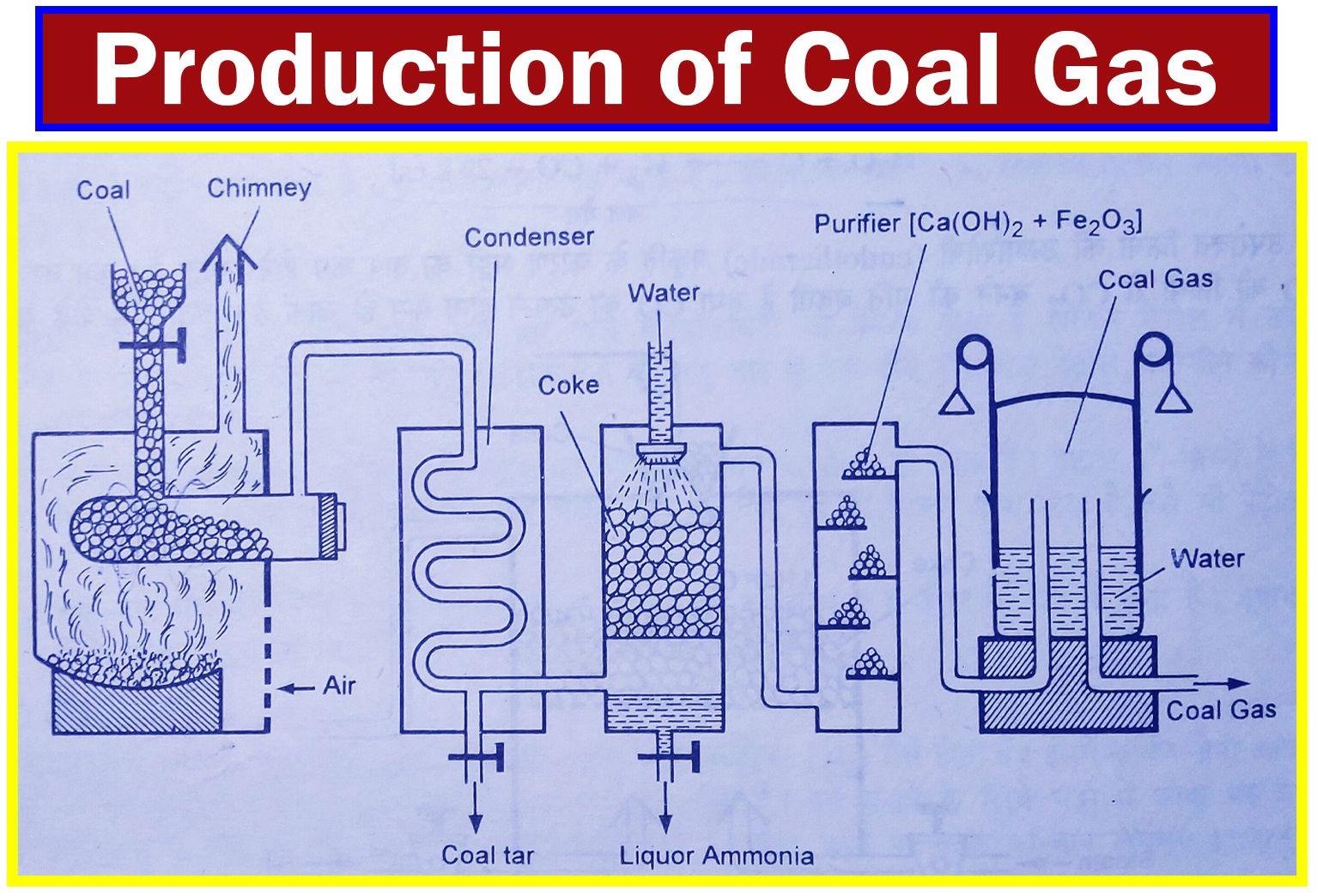 Production Of Coal Gas Fuel Gas Coal Gas Gas