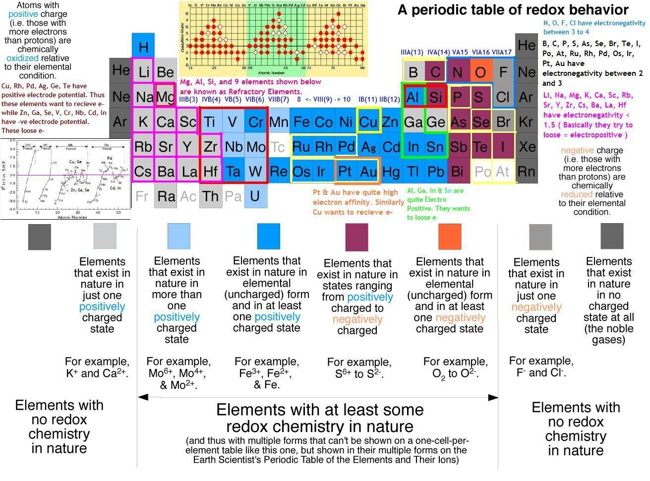 Chemistry Redox Reactions Physics And Mathematics [ 970 x 1311 Pixel ]