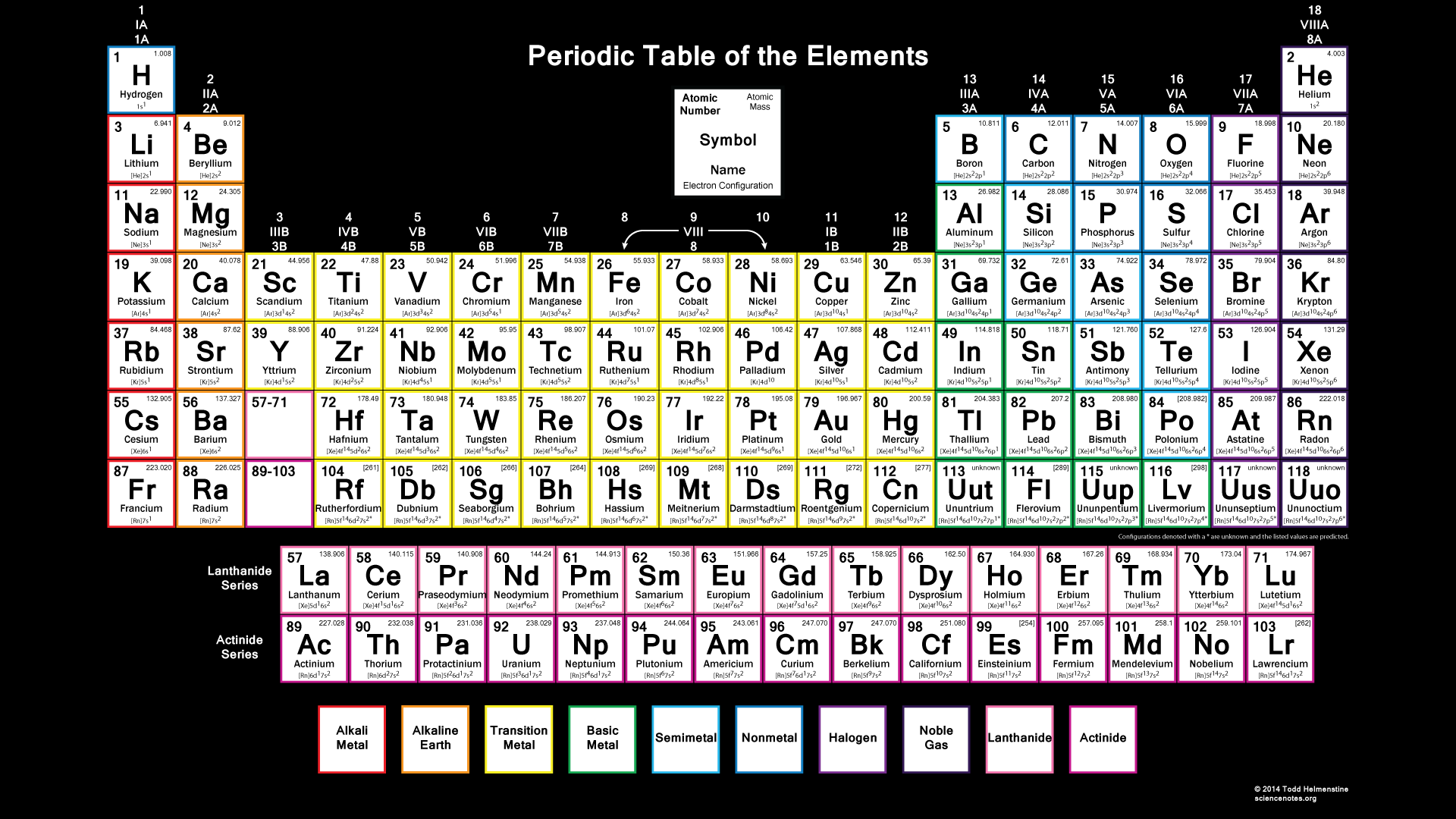 Periodic Table With Electron Configuration
