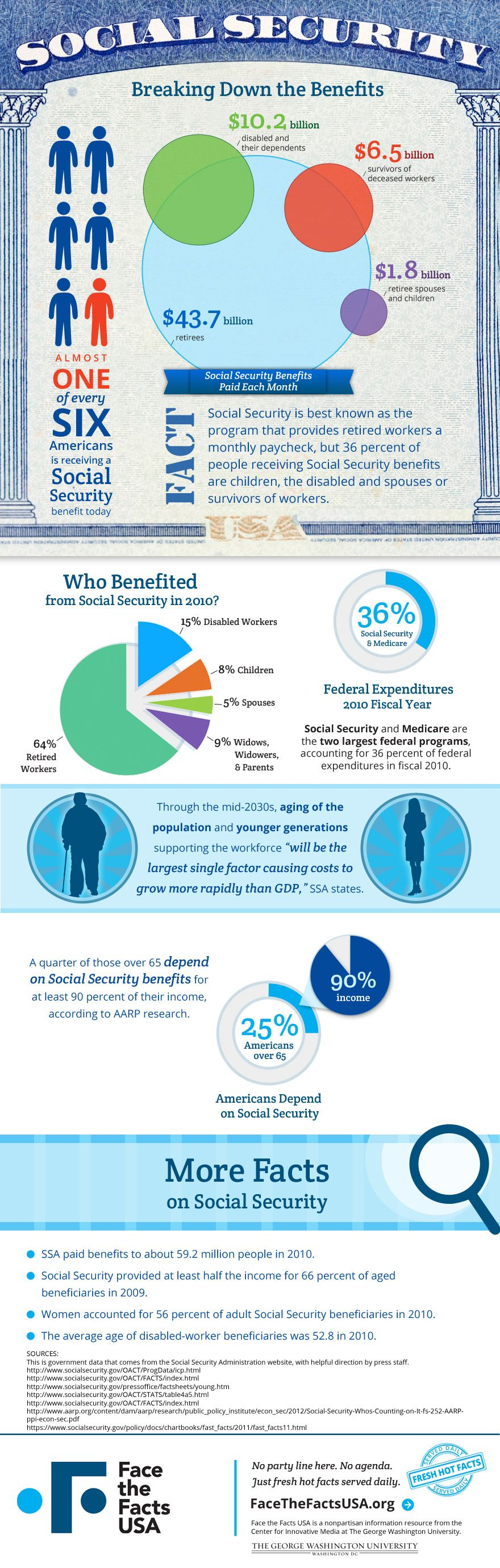Thirty Six Percent Of Social Security Recipients Are Not Retired Workers But Chil Social Security Benefits Social Security Social Security Disability Benefits