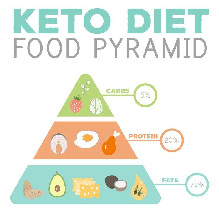 a dieta keto funciona