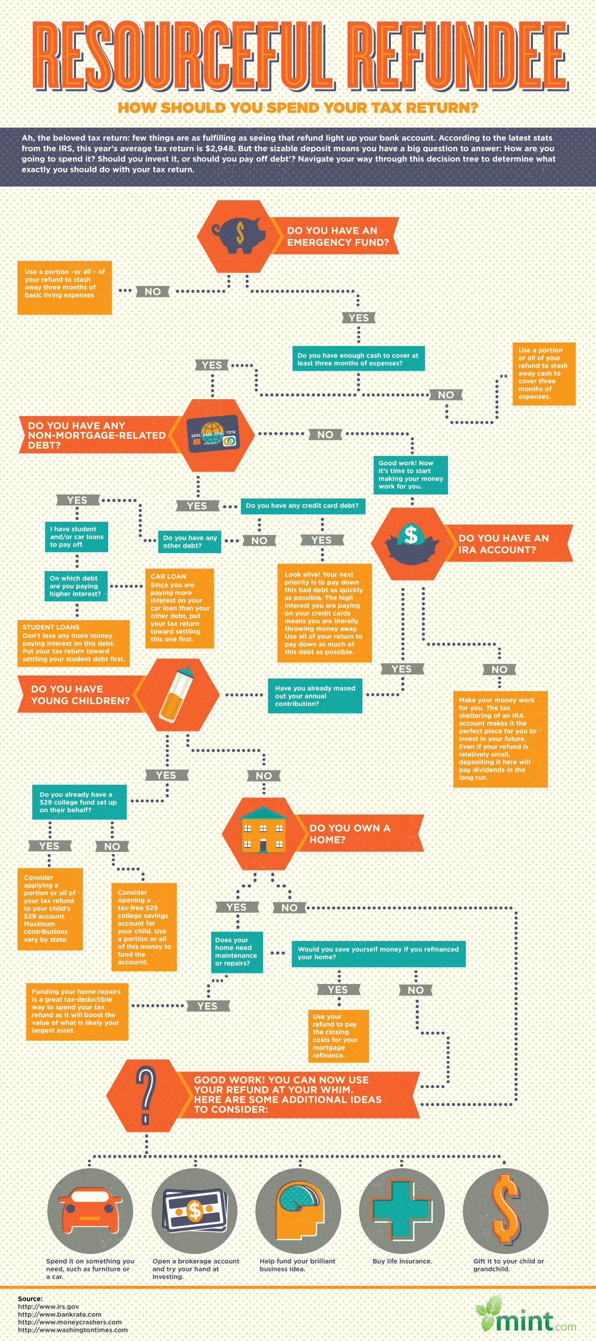 Infographic How To Spend Your Income Tax Refund Wisely Tax Refund Tax Return Decision Tree