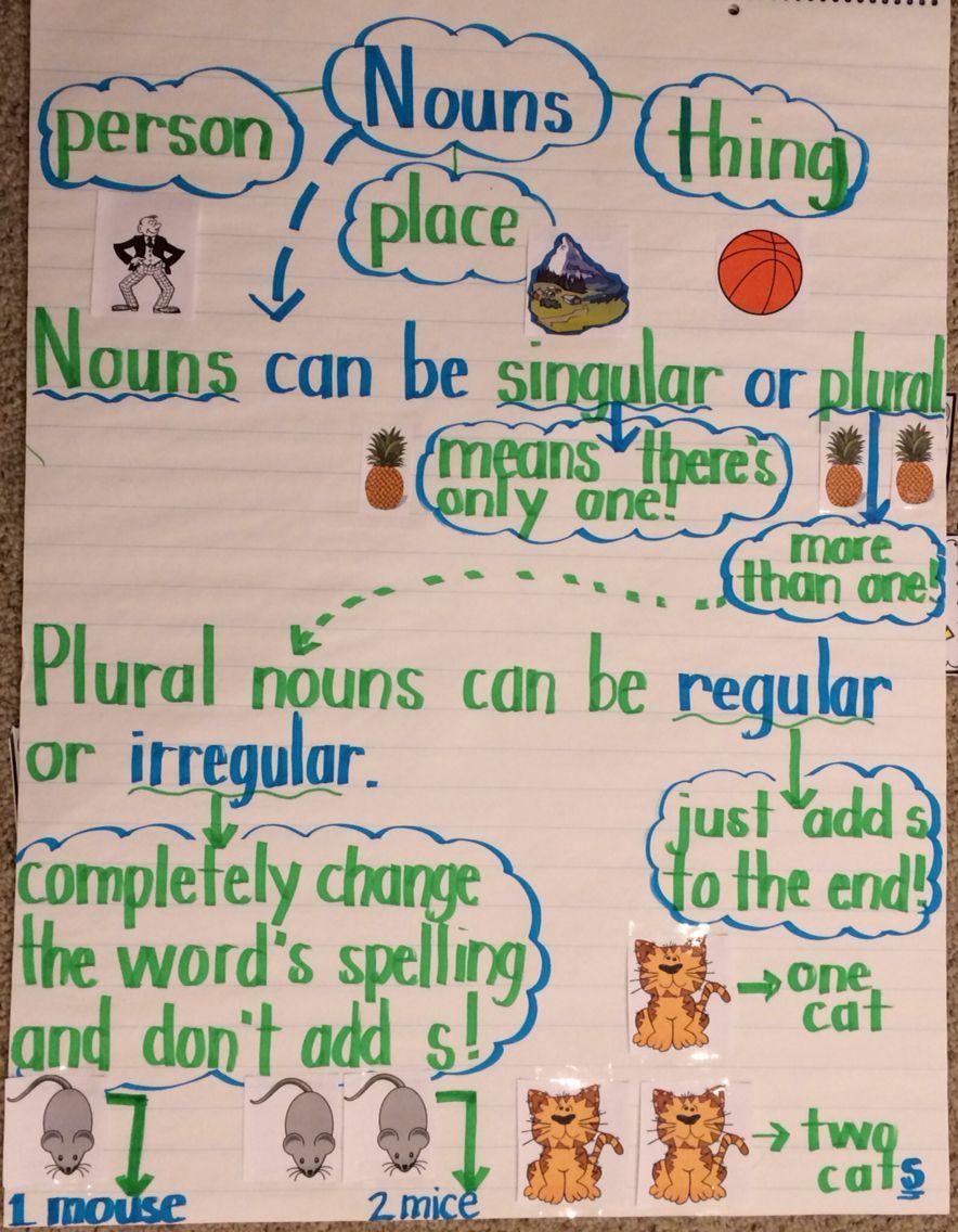 Nouns Anchor Chart Irregular Plural Nouns Regular Plural Nouns Singular Versus Plural Elementary Plural Nouns Noun Anchor Charts Kindergarten Anchor Charts [ 1136 x 884 Pixel ]