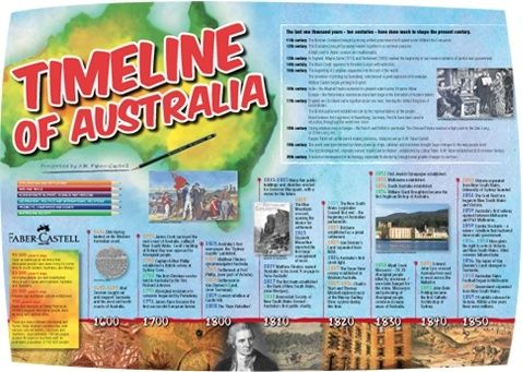 Introducing Australian History | More History timeline, Timeline ...