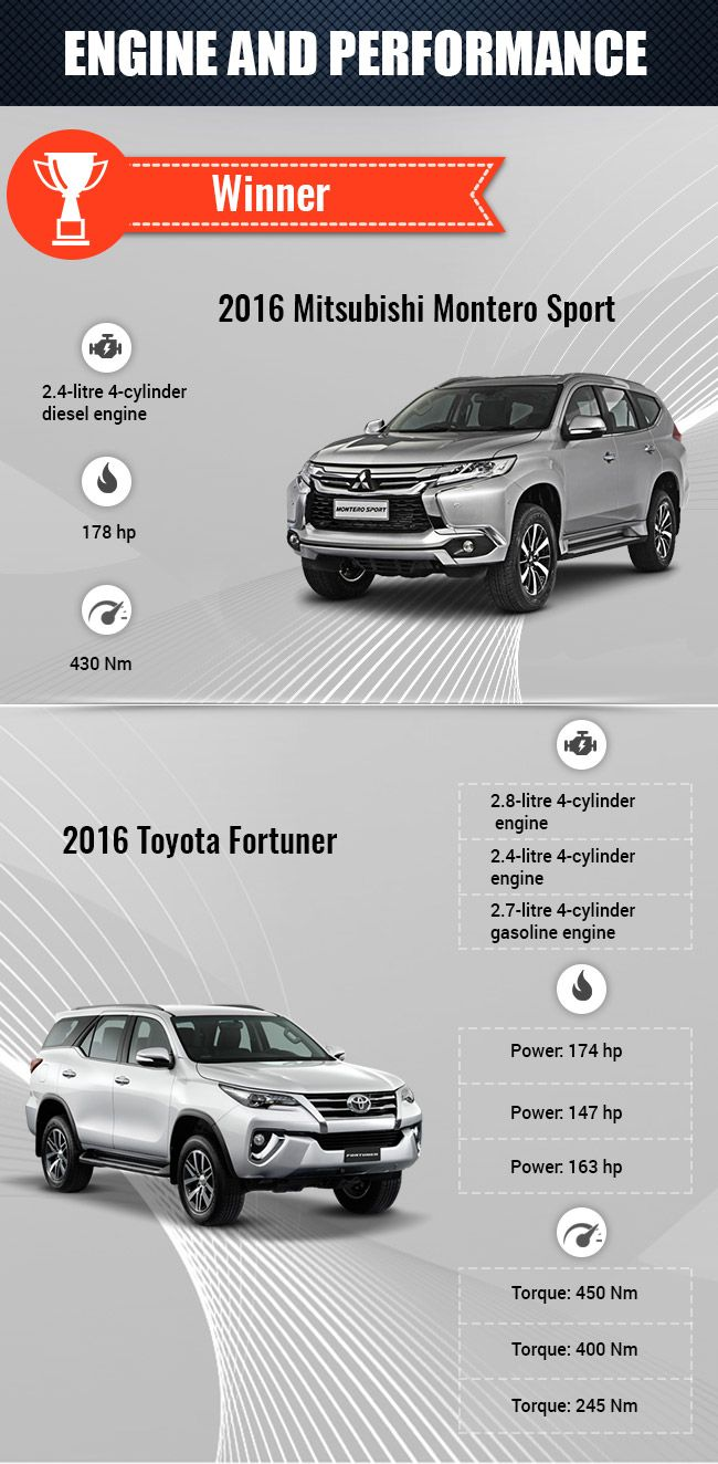 Fortuner compared with Montero sport (Engine) | cars | Pinterest | Engine, Toyota and Cars