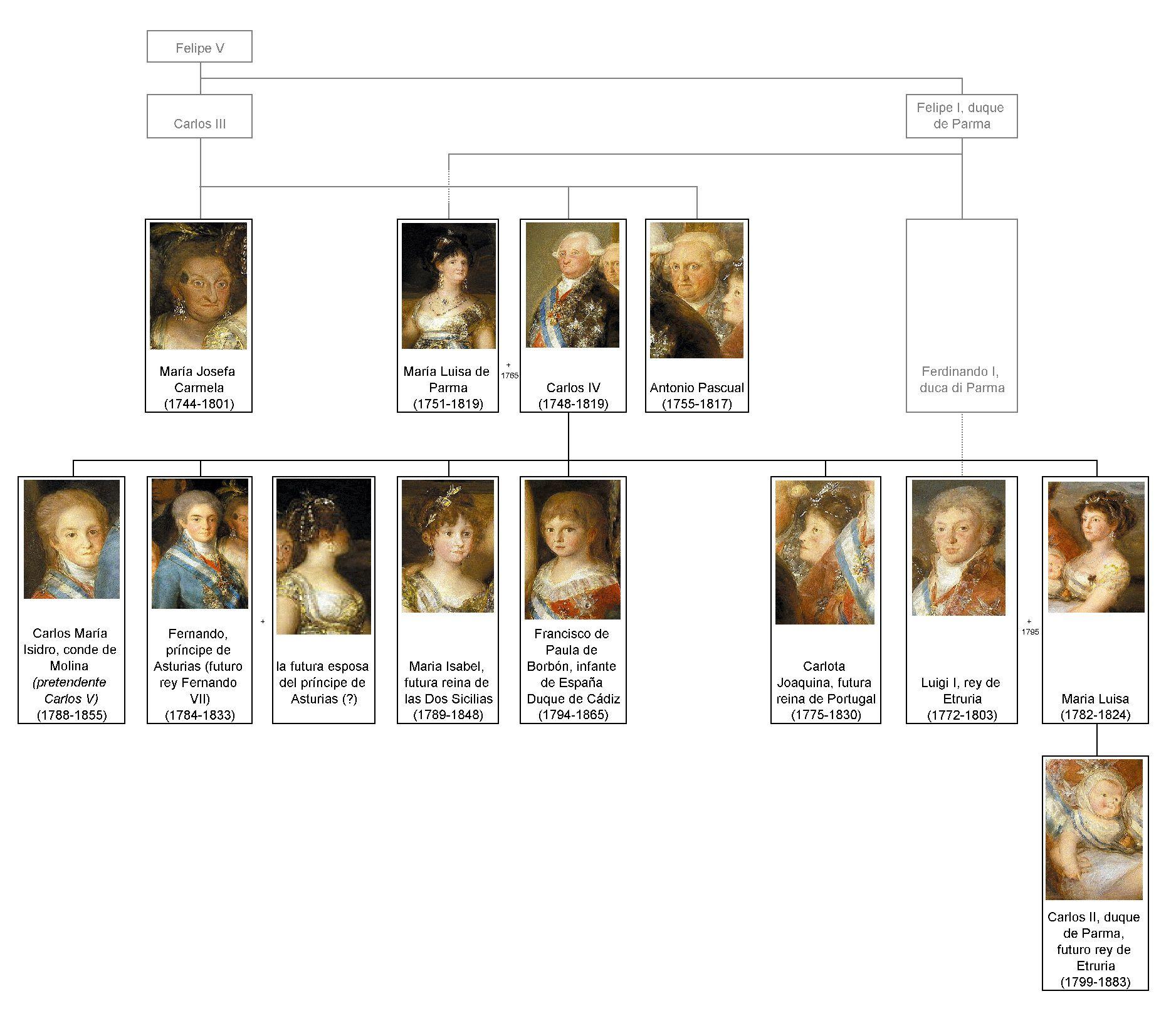 Arbol Genealogico De La Familia De Carlos Iv