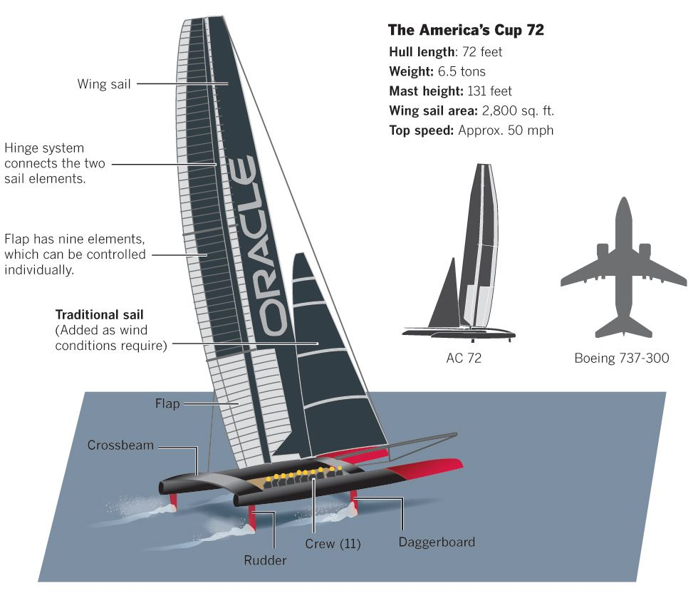Interactive Graphic High Tech On The High Seas Los Angeles Times Americas Cup Sailing Pictures Catamaran Yacht