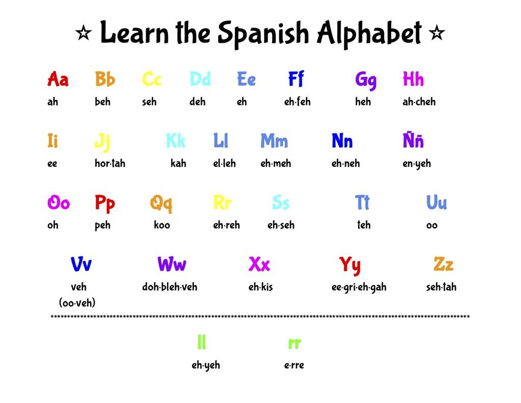 Learn The Spanish Alphabet With Us Polyglot Kiddos [ 791 x 1024 Pixel ]