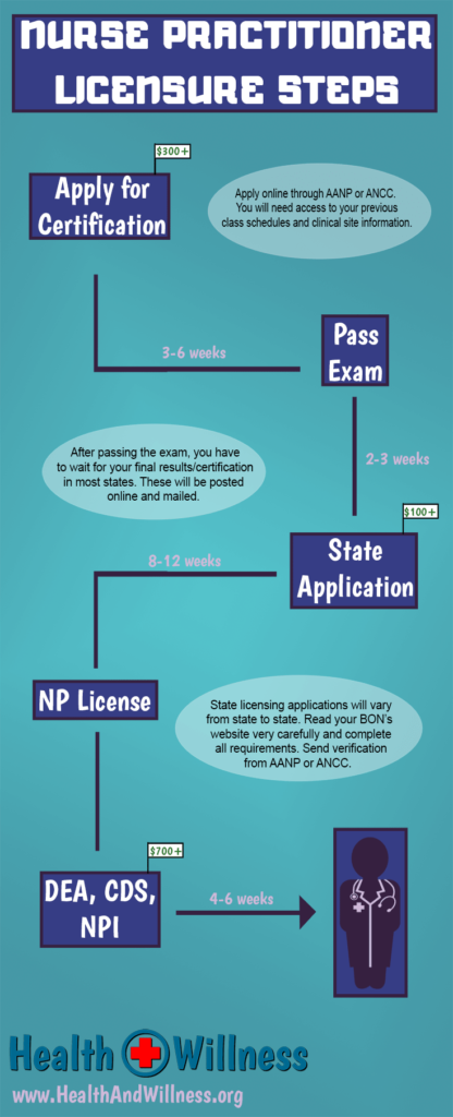 Np Credentialing Process Steps After Graduation Nurse Practitioner Graduation Nurse Practitioner School Nurse Practitioner Student