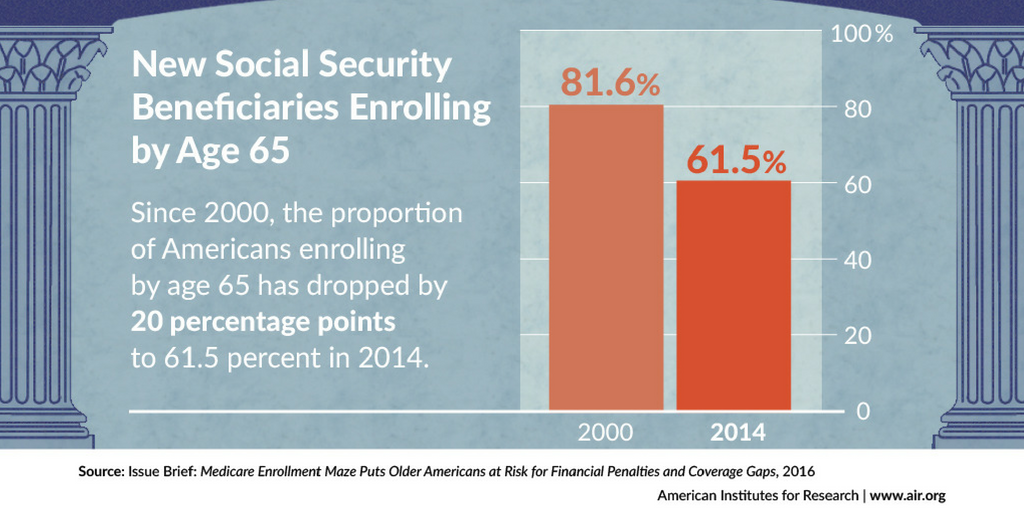 Medicare Enrollment Maze Puts Seniors At Risk For Penalties And