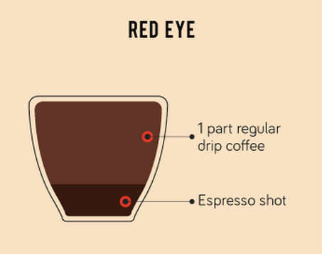 A Popular Type Of Coffee Here In The Us Is The Red Eye Who Has Tried This Drink Before Coffee Shop Business Plan Red Eye Coffee Coffee Shop Business